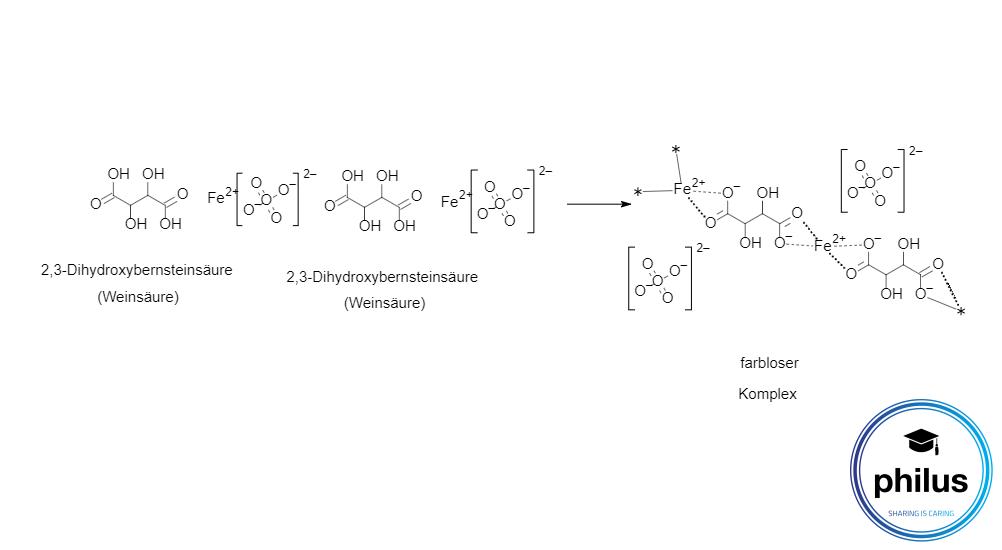 2,3-Dihydroxybernsteinsäure (Weinsäure) und Eisensulfat