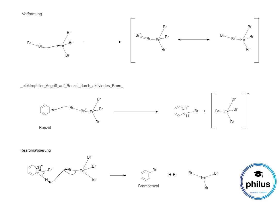 Bromierung von Benzol