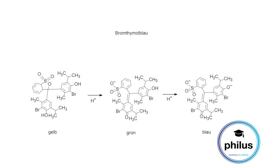 Bromthymolblau Umschlag von sauer bis alkalisch