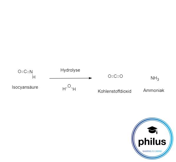 Hydrolyse von Isocyansäure